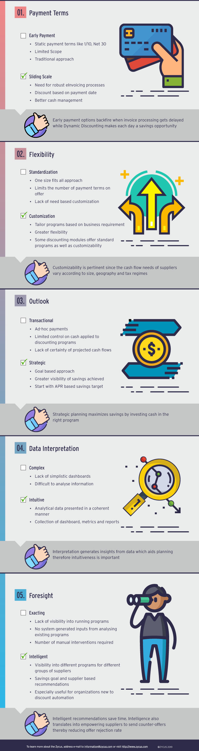 Discounting Program Infographic