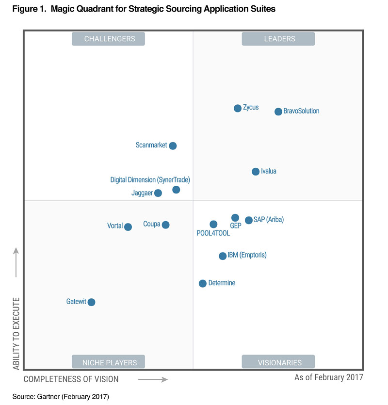 Gartner Magic Quadrant for Strategic Sourcing 2017 - Zycus