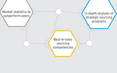 The State of Strategic Sourcing 2014 - Connecting the dots